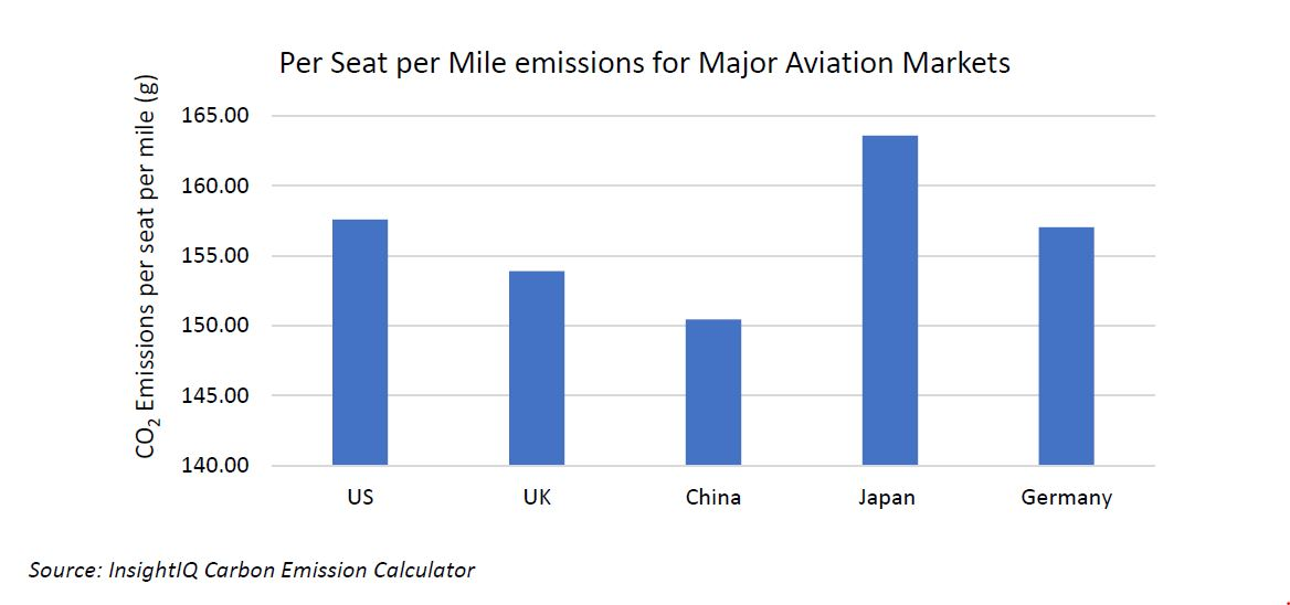 A graph depicting CO2 per seat mile trends in major global aviation markets