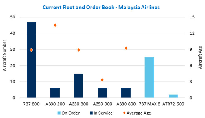 Data from IBA's INsightIQ shows 25 737 Max family aircraft on order for Malaysia Airlines