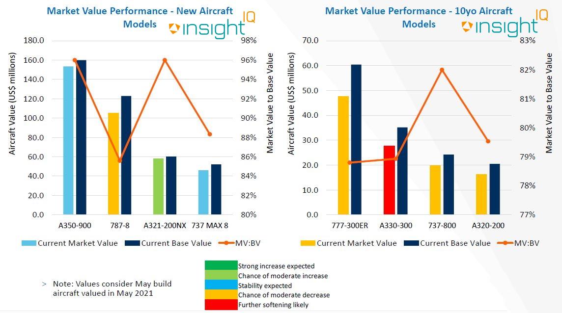Market Value Performance - New Aircraft Models