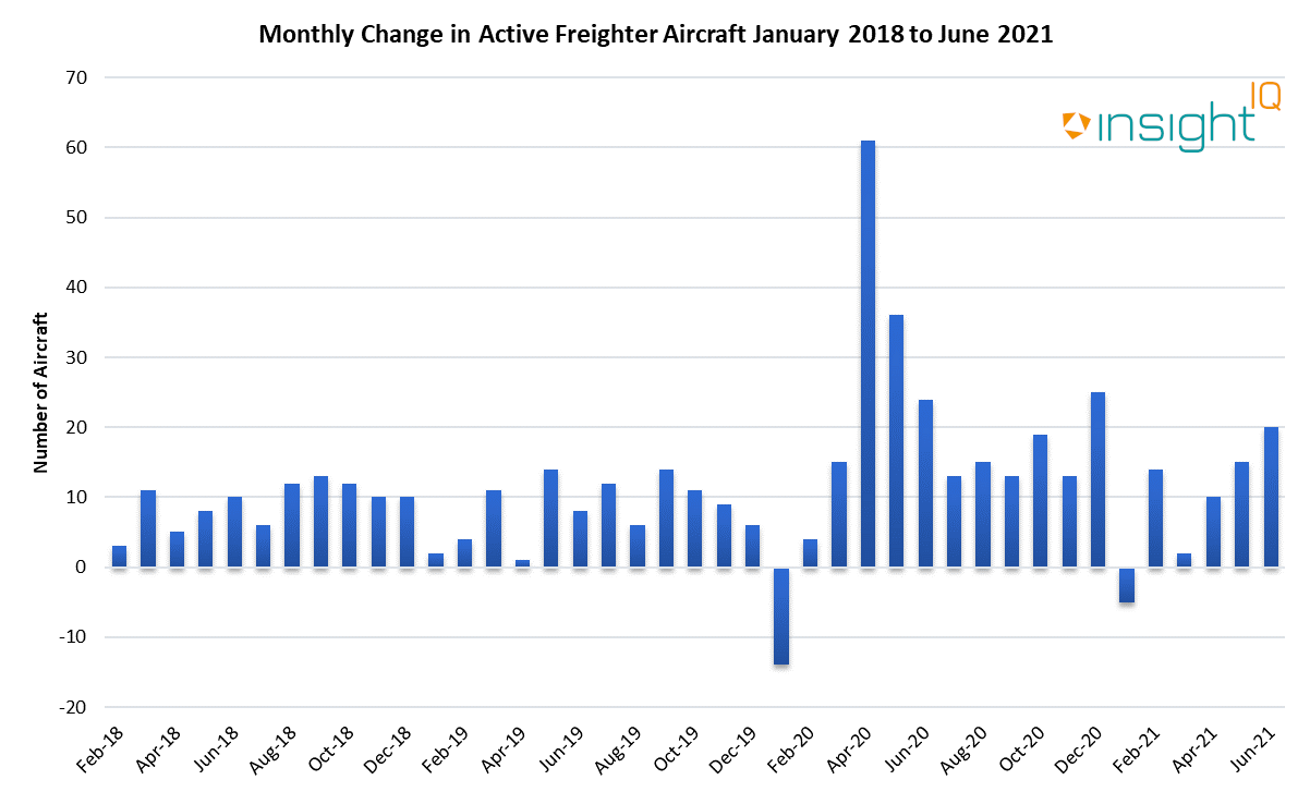 Monthly Change in Active Freighter Aircraft January 2018 to June 2021