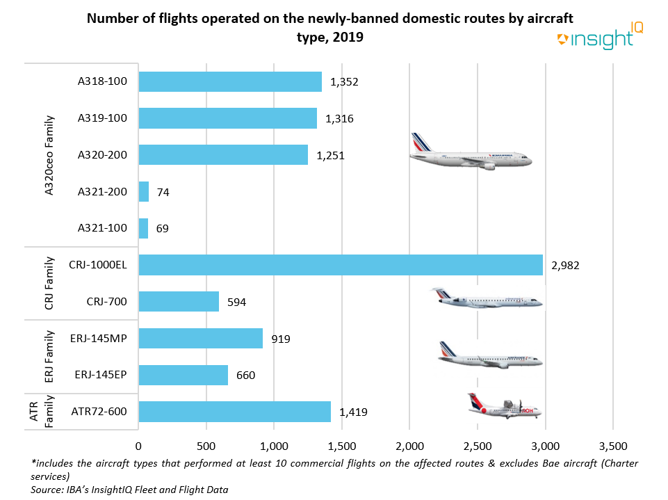 Number of flights operated on the newly-banned domestic routes by aircraft type - 2019
