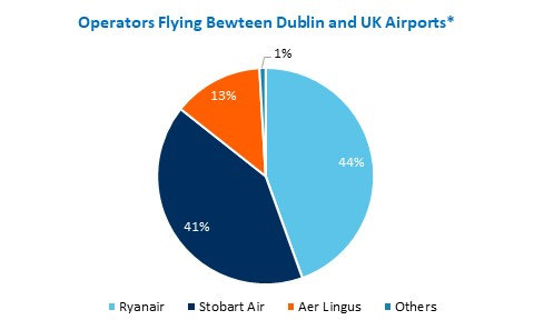 Ryanair and Stobart Air were the most frequent operators on flights between Dublin and UK airports from Jan 2018