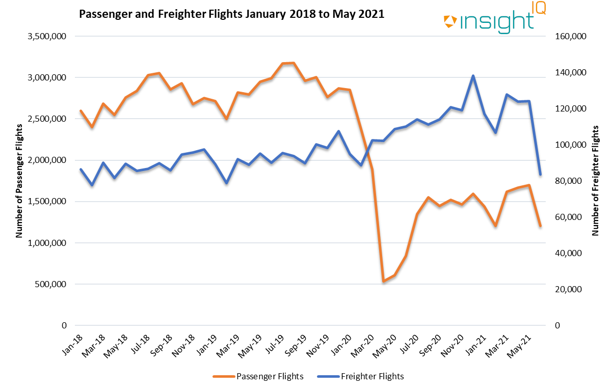 Passenger and Freighter Flights - Jan 2018 to May 2021