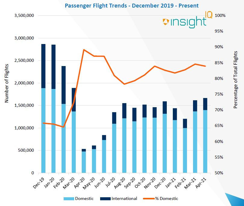 A graph depicting passenger flight trends from December 2019 to May 2021