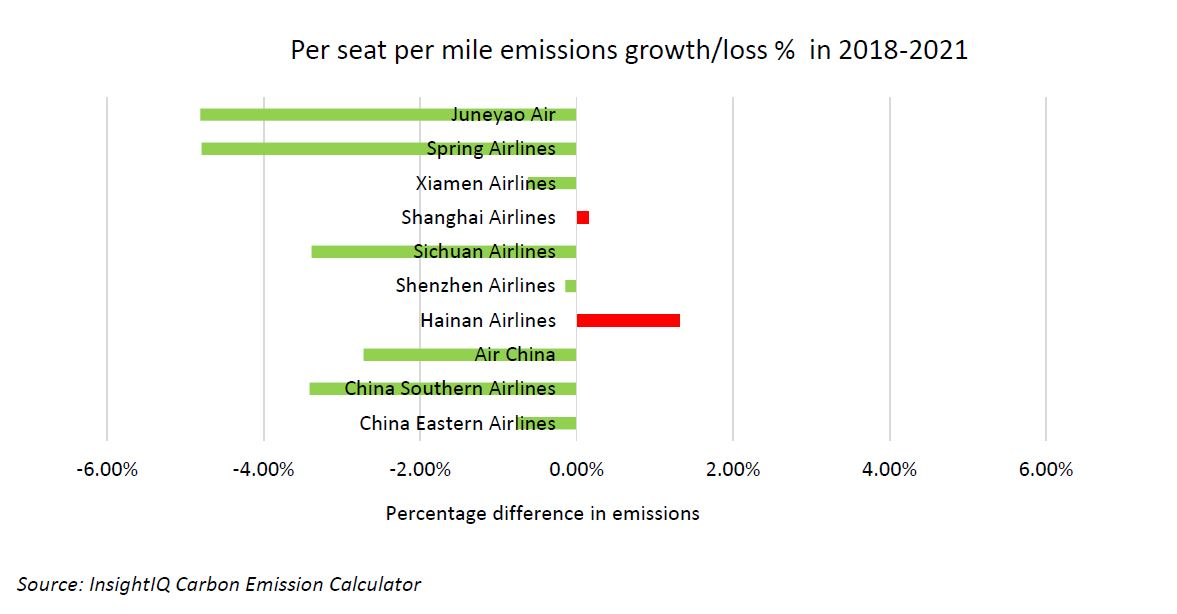 A graph depicting CO2 per seat mile trends by airlines operating in China