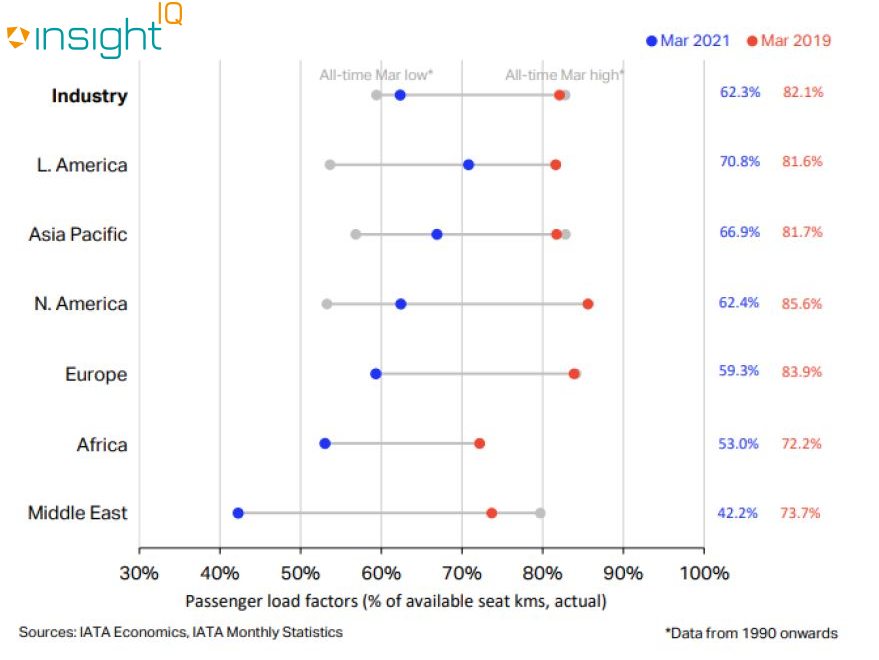 A graph depicting passenger flights by global region