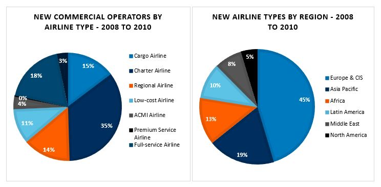 35% of start-up airlines in the aftermath the global financial crisis were charter carriers, and the majority of new airlines overall were based in Europe.