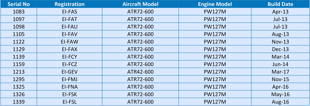 Table showing Stobart Air's ATR fleet
