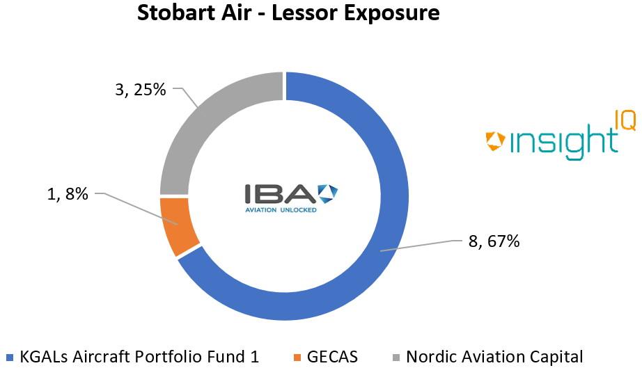 Stobart Air - Lessor Exposure