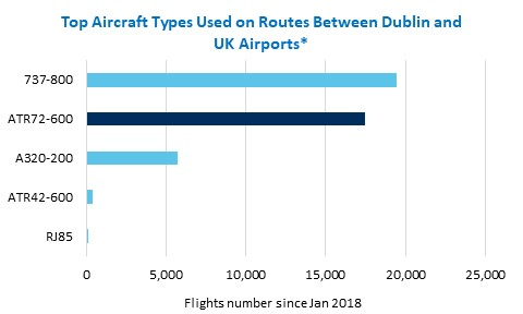 The Boeing 737-800 and ATR72-600 have been the most commonly utilised aircraft on Flights from Dublin to the UK since Jan 2018