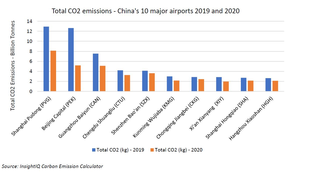 A graph depicting CO2 emissions at China's major airports