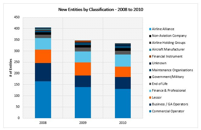 Commercial operators (i.e. airlines) formed the majority of new aviation entities entering the market between 2008-2010